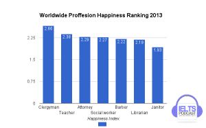 Worldwode Profession Happiness Ranking
