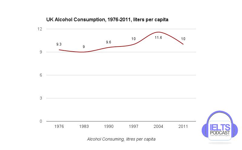 #17UKAlcoholConsumption1976-2011