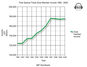 Total Member Income